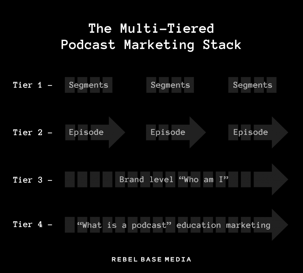 Podcast Marketing Strategy: The Podcast Discoverability